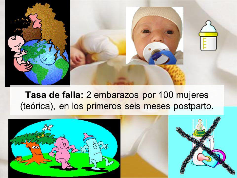 Tasa de falla: 2 embarazos por 100 mujeres (teórica), en los primeros seis meses postparto.
