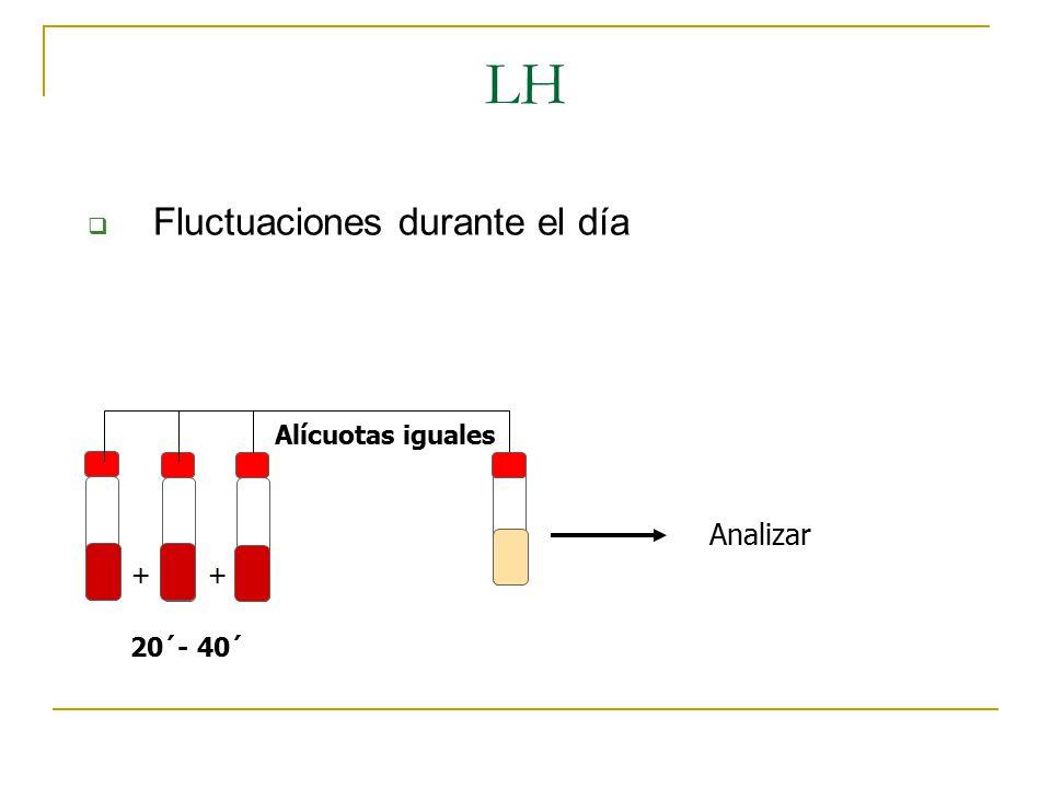 LH Fluctuaciones durante el día Analizar Alícuotas iguales + +