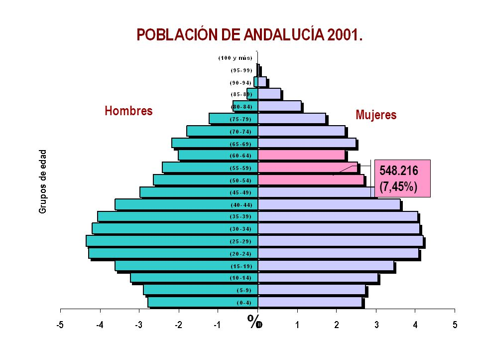 548.216 (7,45%) Hombres Mujeres