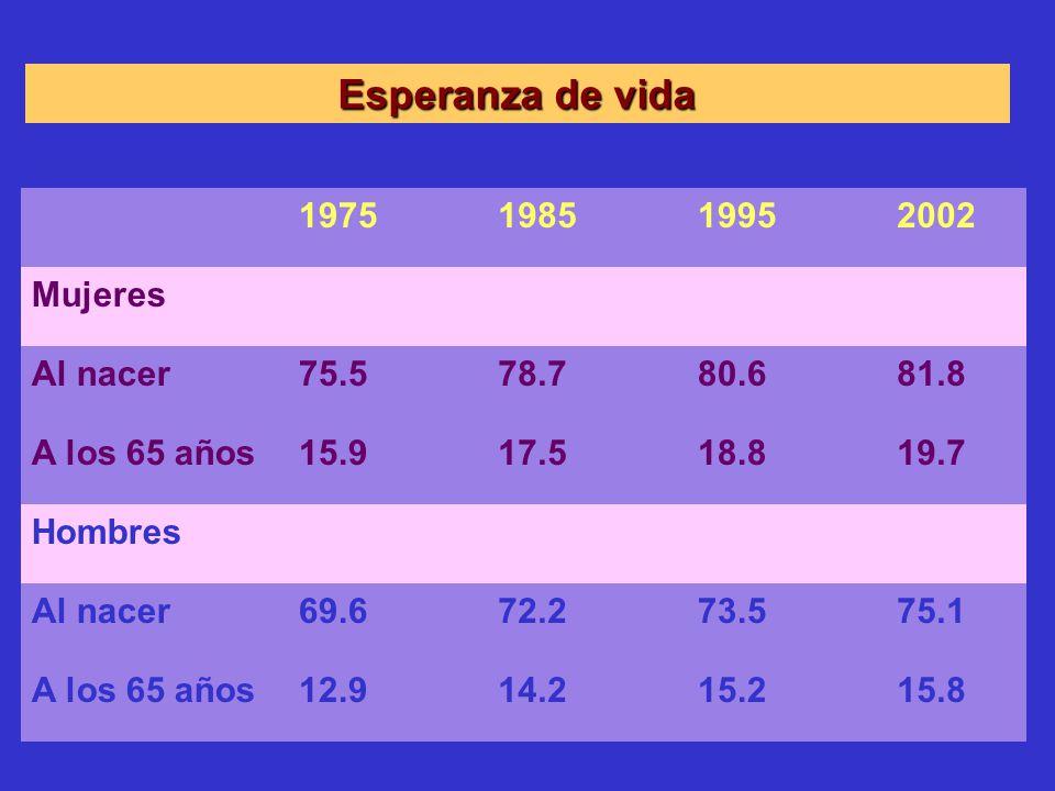 Esperanza de vida 1975 1985 1995 2002 Mujeres Al nacer 75.5 78.7 80.6