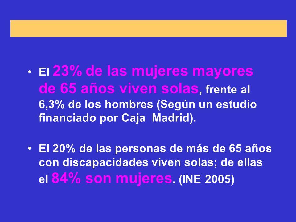 El 23% de las mujeres mayores de 65 años viven solas, frente al 6,3% de los hombres (Según un estudio financiado por Caja Madrid).