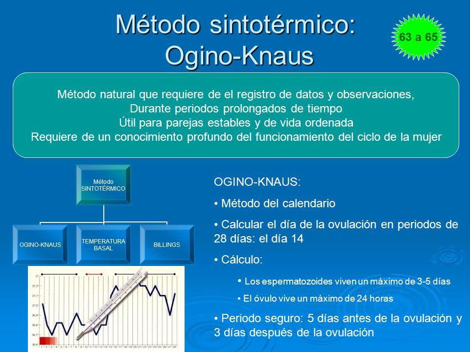 Método sintotérmico: Ogino-Knaus