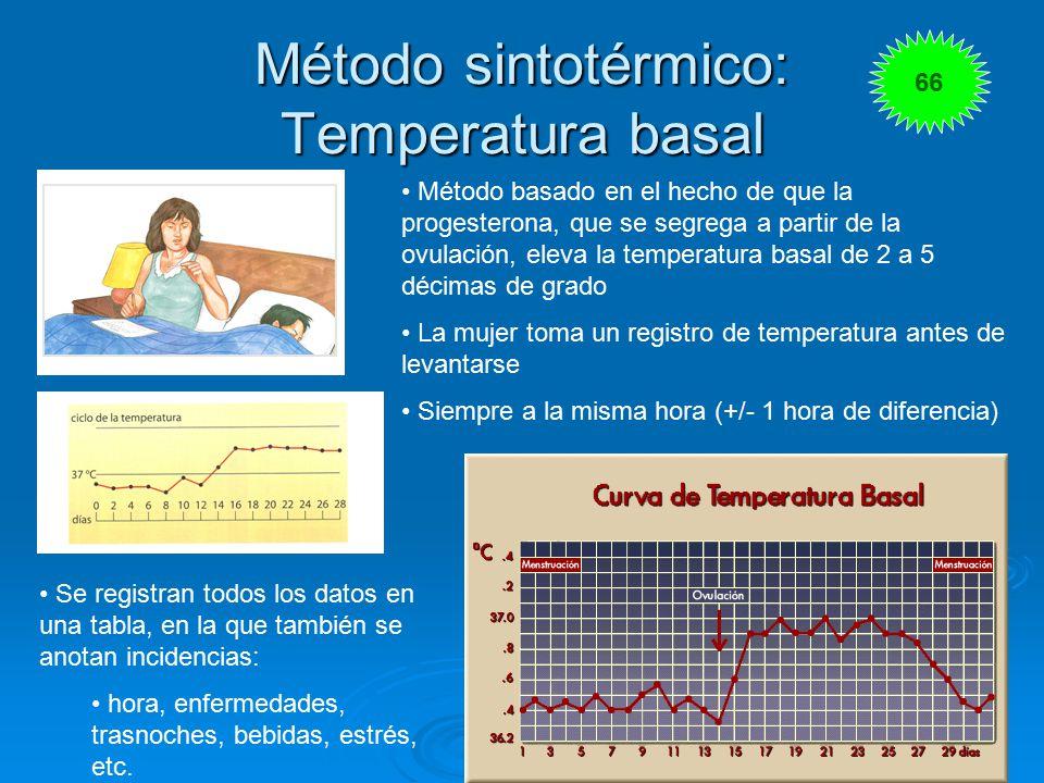 Método sintotérmico: Temperatura basal