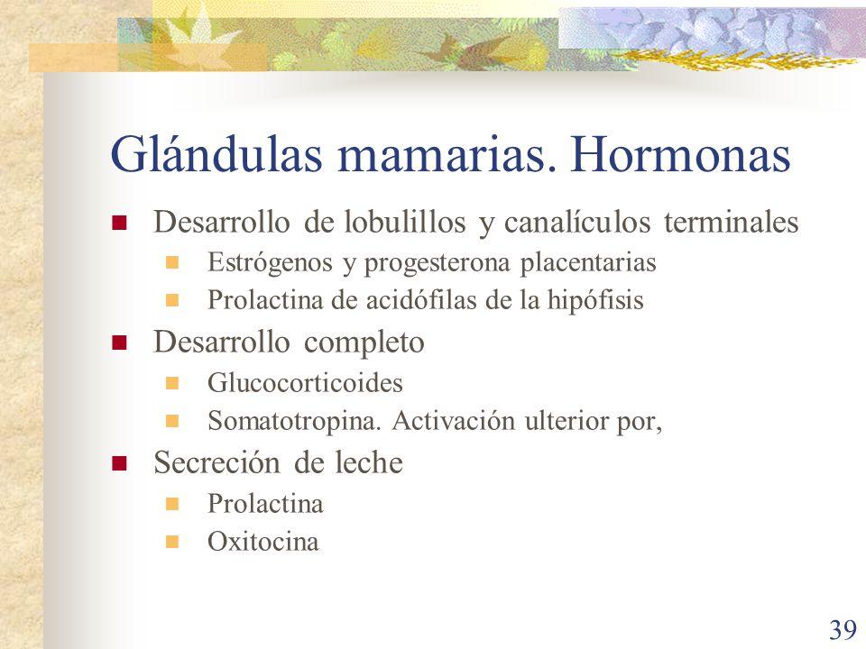Glándulas mamarias. Hormonas