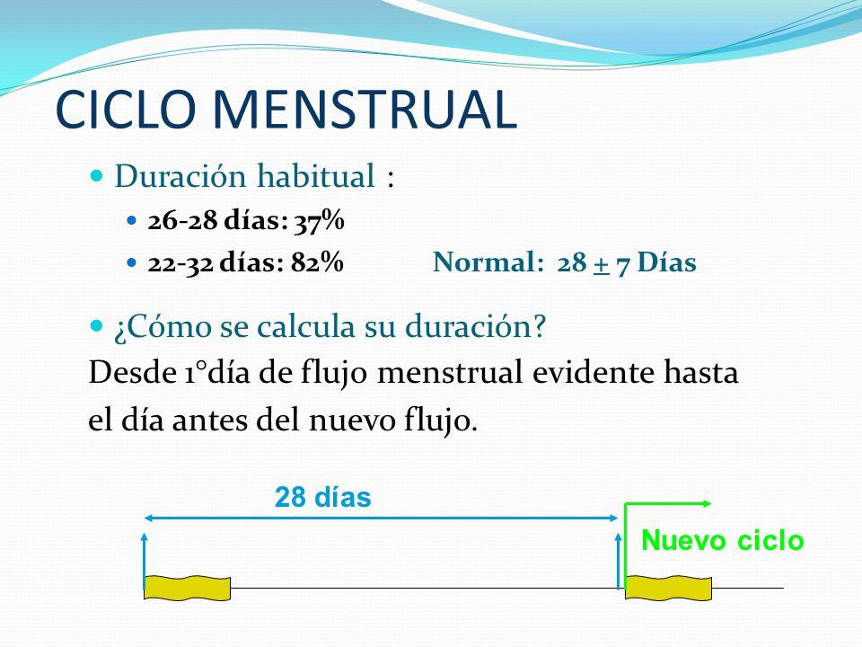 CICLO MENSTRUAL Duración habitual : ¿Cómo se calcula su duración