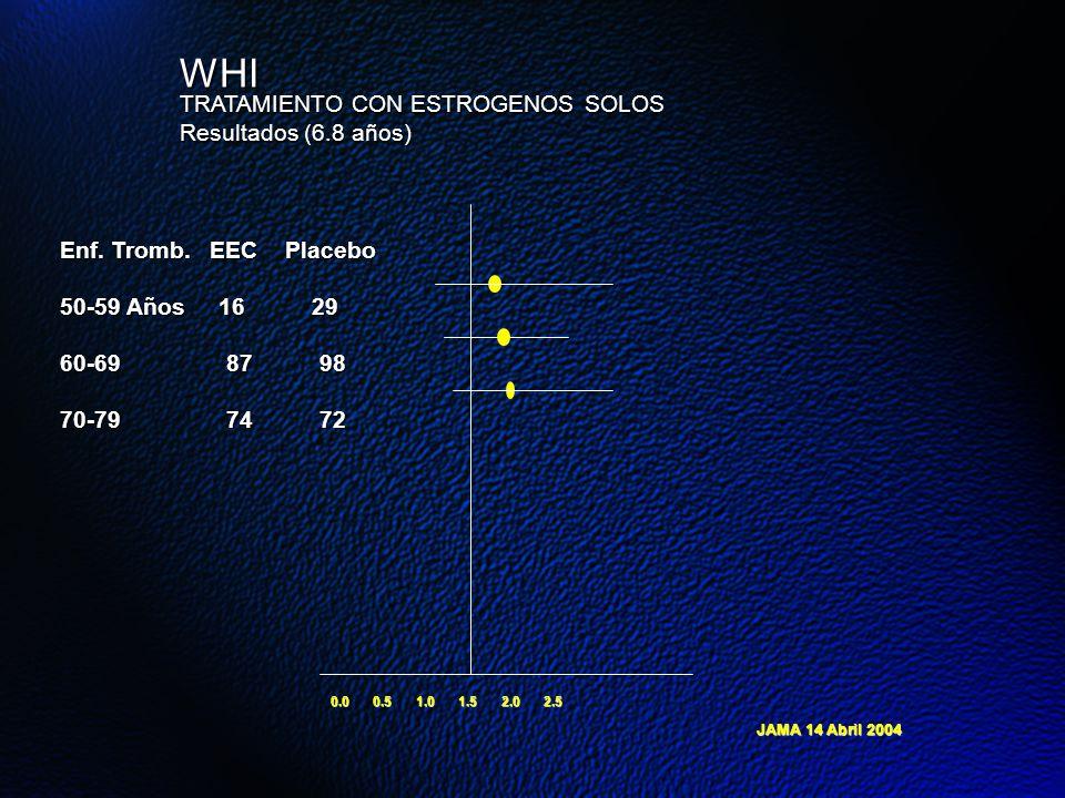 WHI TRATAMIENTO CON ESTROGENOS SOLOS Resultados (6.8 años)