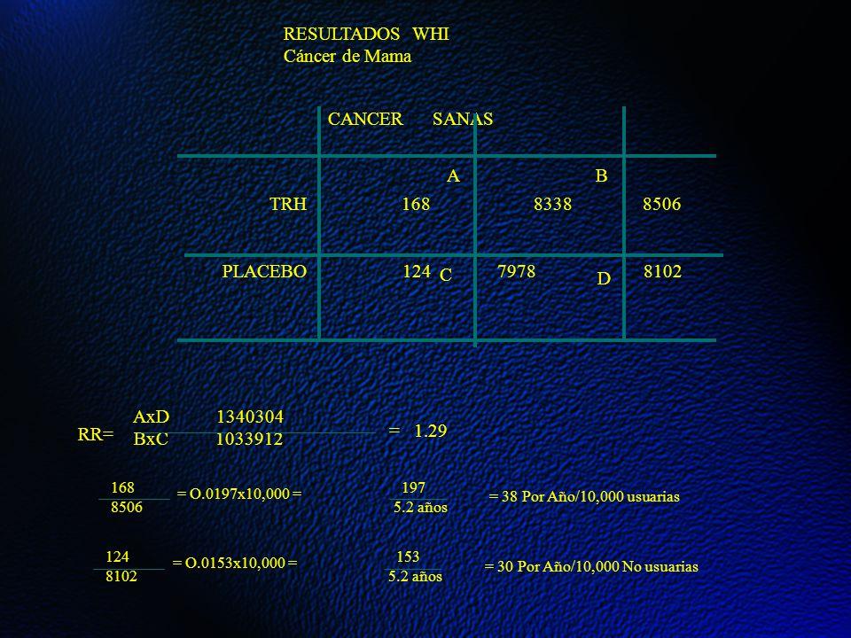 RESULTADOS WHI Cáncer de Mama CANCER SANAS TRH 168 8338 8506