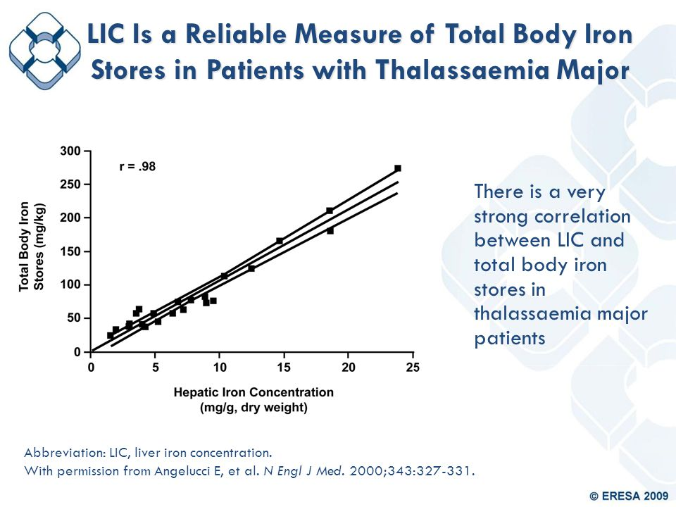 LIC Is a Reliable Measure of Total Body Iron Stores in Patients with Thalassaemia Major