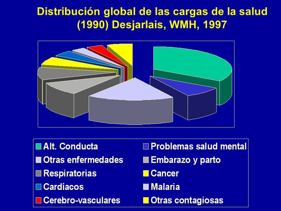 Distribución global de las cargas de la salud (1990) Desjarlais, WMH, 1997