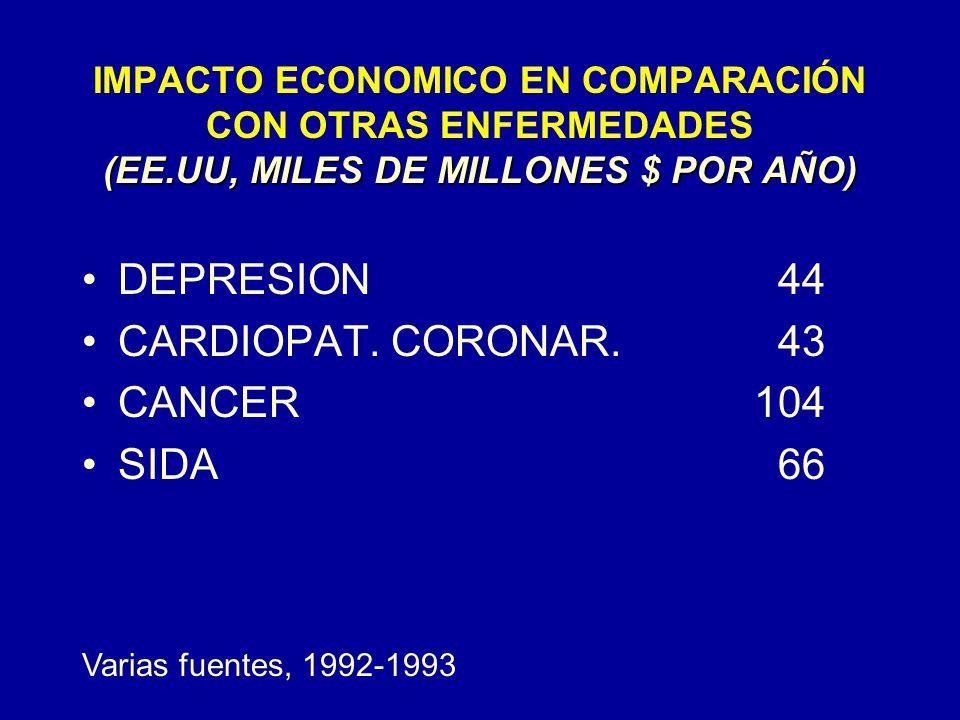 DEPRESION 44 CARDIOPAT. CORONAR. 43 CANCER 104 SIDA 66