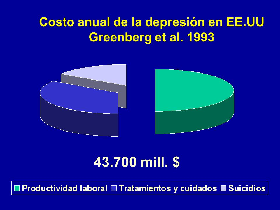 Costo anual de la depresión en EE.UU Greenberg et al. 1993