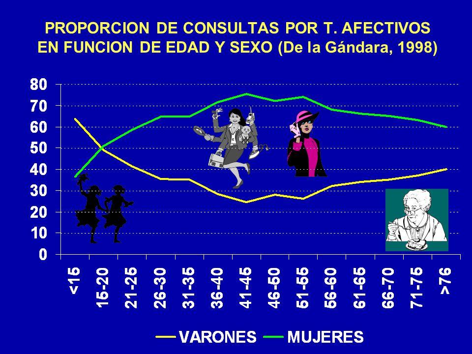 PROPORCION DE CONSULTAS POR T