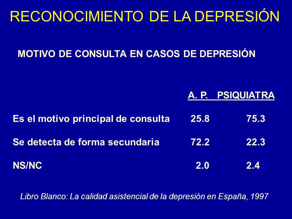 RECONOCIMIENTO DE LA DEPRESIÓN