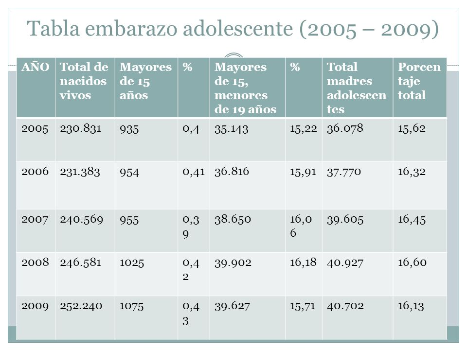 Tabla embarazo adolescente (2005 – 2009)