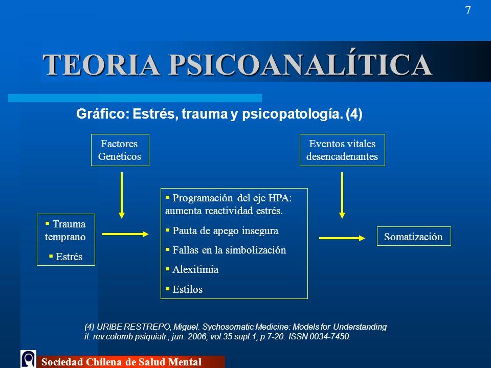 TEORIA PSICOANALÍTICA