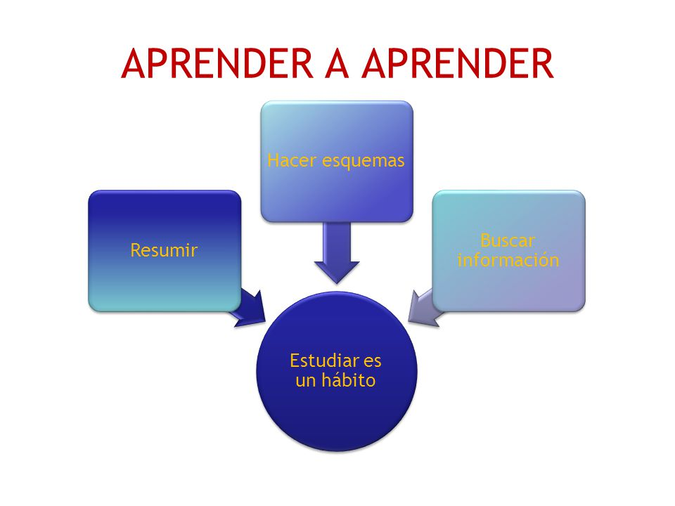 APRENDER A APRENDER Estudiar es un hábito Resumir Hacer esquemas