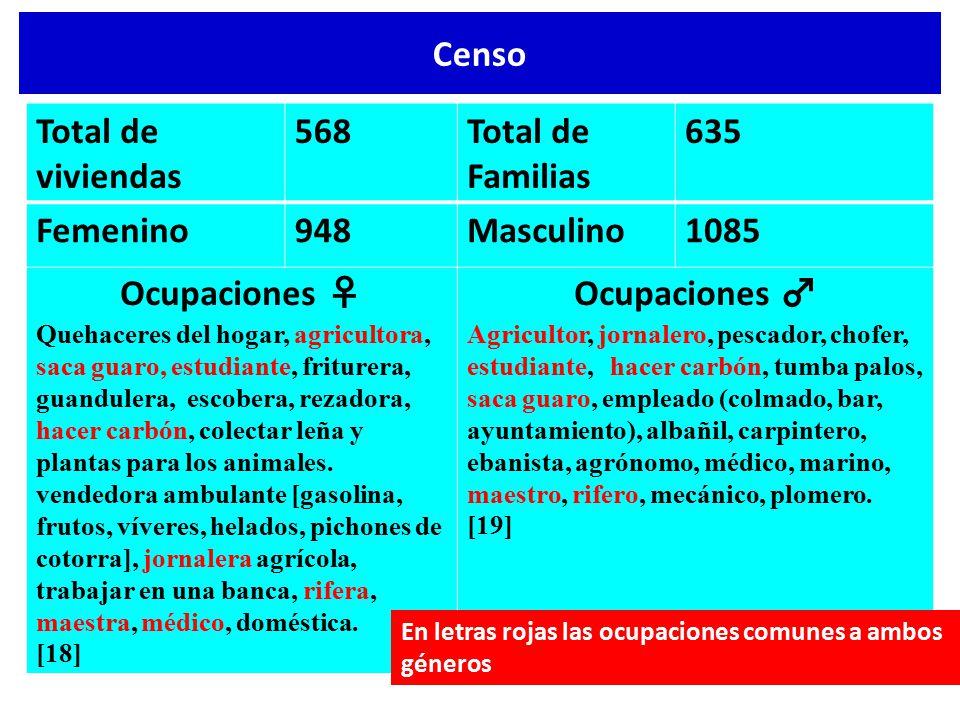 Censo Total de viviendas 568 Total de Familias 635 Femenino 948