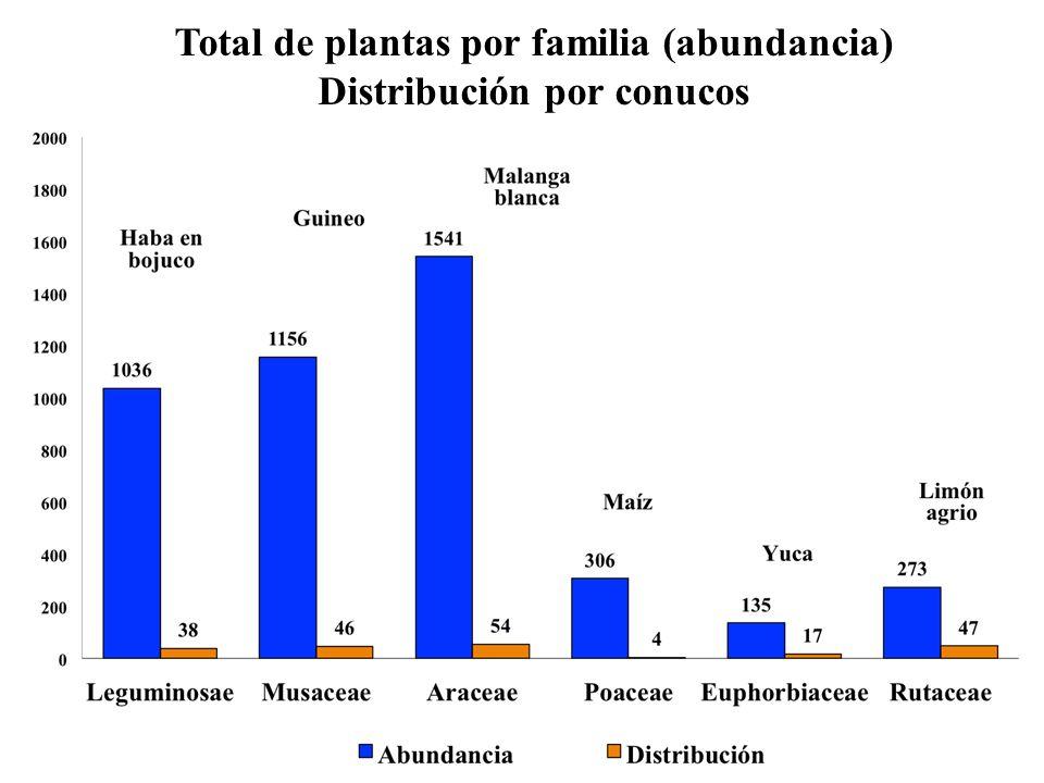 Total de plantas por familia (abundancia) Distribución por conucos
