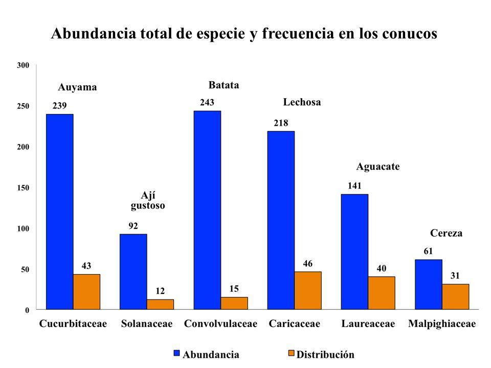 Abundancia total de especie y frecuencia en los conucos
