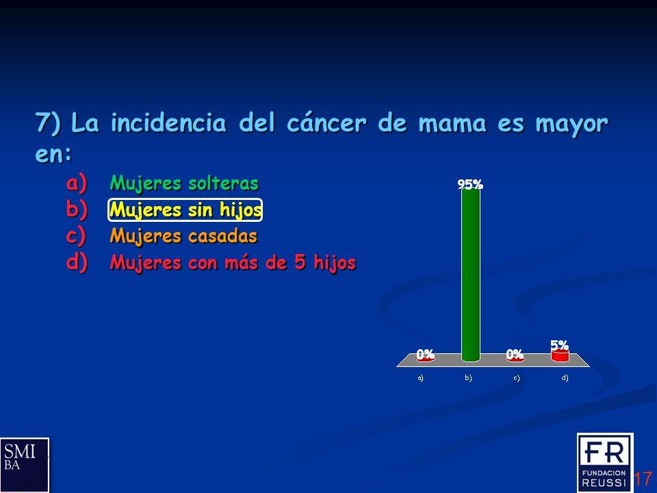 Factores de riesgo no modificables del Ca de mama