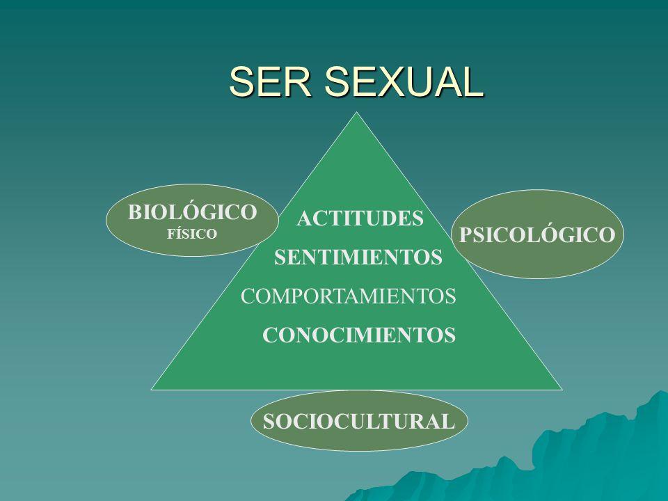 SER SEXUAL BIOLÓGICO ACTITUDES PSICOLÓGICO SENTIMIENTOS