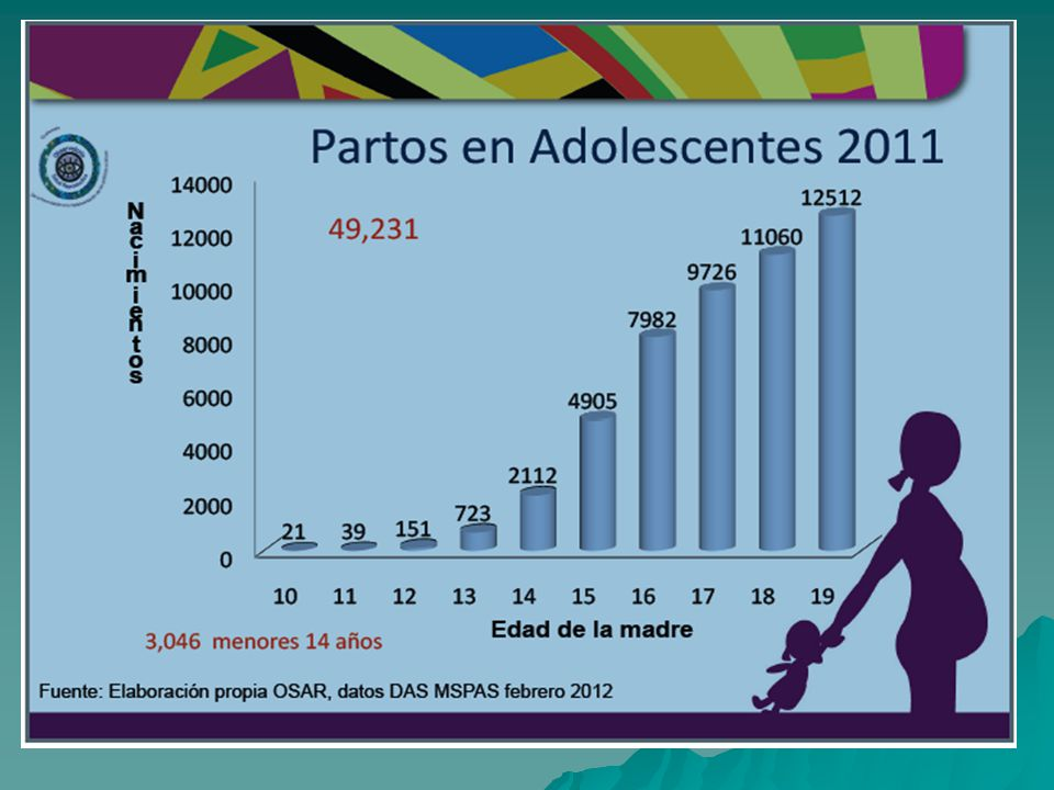 Partos en Adolescentes 2011 Partos en Adolescentes 2011
