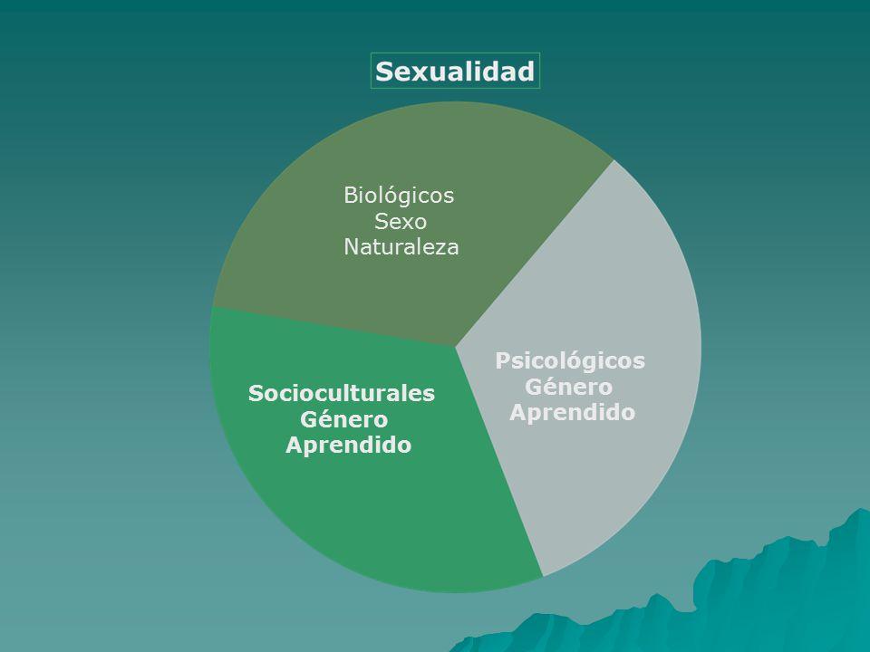 Biológicos Sexo Naturaleza Psicológicos Género Aprendido Socioculturales Género Aprendido