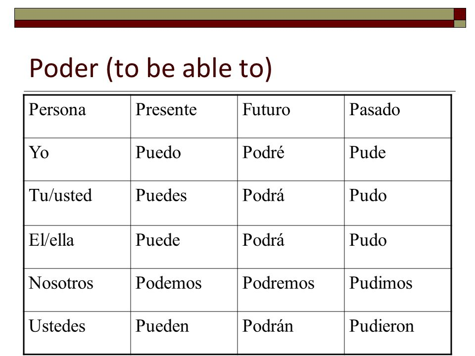 Poder (to be able to) Persona Presente Futuro Pasado Yo Puedo Podré