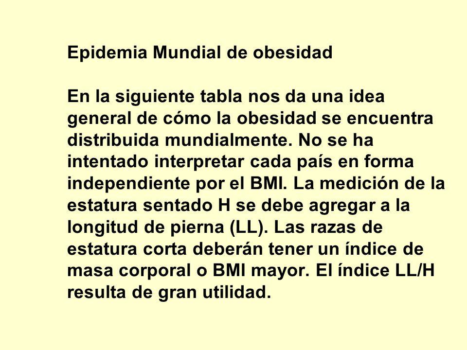 País FORMA EN QUE EL BMI SE DITRIBUYE MUNDIALMENTE. Categoría por edad % BMI. 25-29.9 %BMI 30+ % BMI.