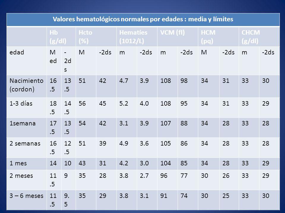 Valores hematológicos normales por edades : media y límites