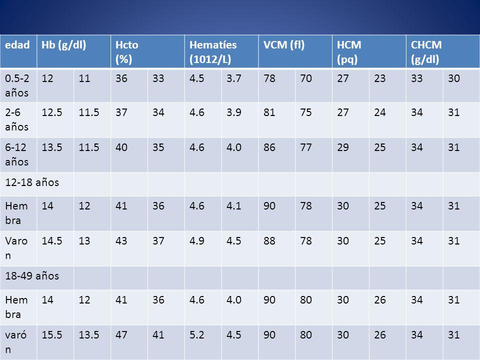 edad Hb (g/dl) Hcto. (%) Hematíes. (1012/L) VCM (fl) HCM. (pq) CHCM. (g/dl) 0.5-2 años. 12.