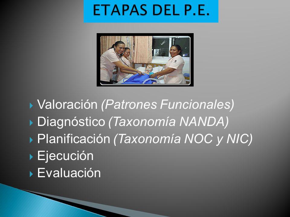 ETAPAS DEL P.E. Valoración (Patrones Funcionales)