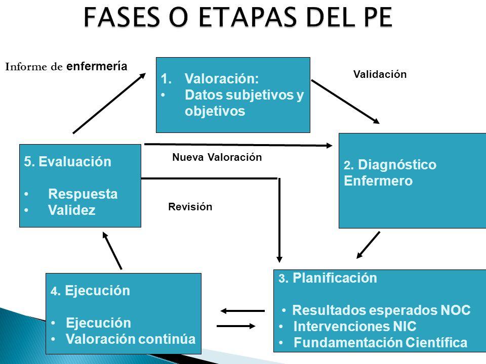 FASES O ETAPAS DEL PE Valoración: Datos subjetivos y objetivos