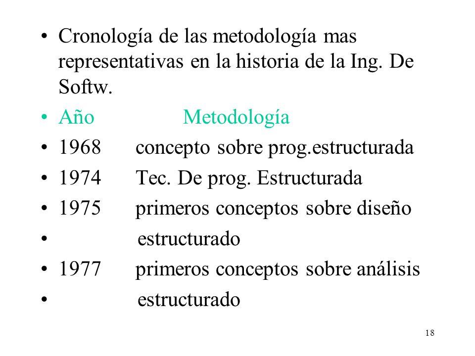 Cronología de las metodología mas representativas en la historia de la Ing. De Softw.