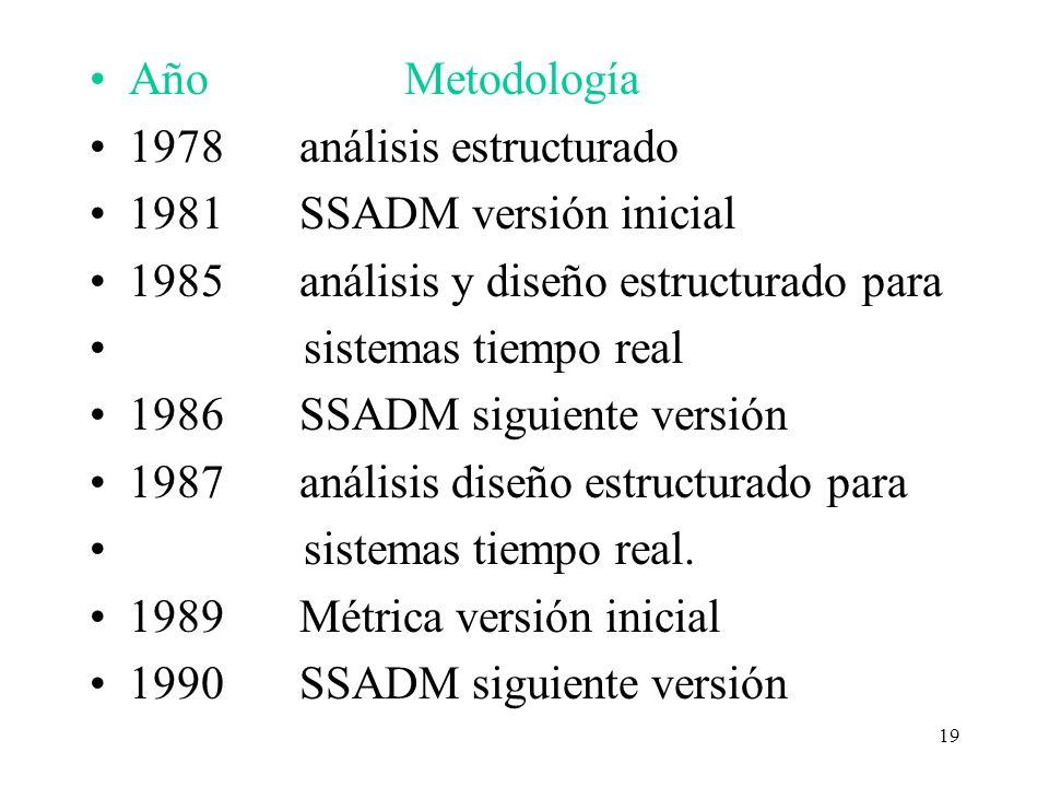 Año Metodología 1978 análisis estructurado. 1981 SSADM versión inicial. 1985 análisis y diseño estructurado para.