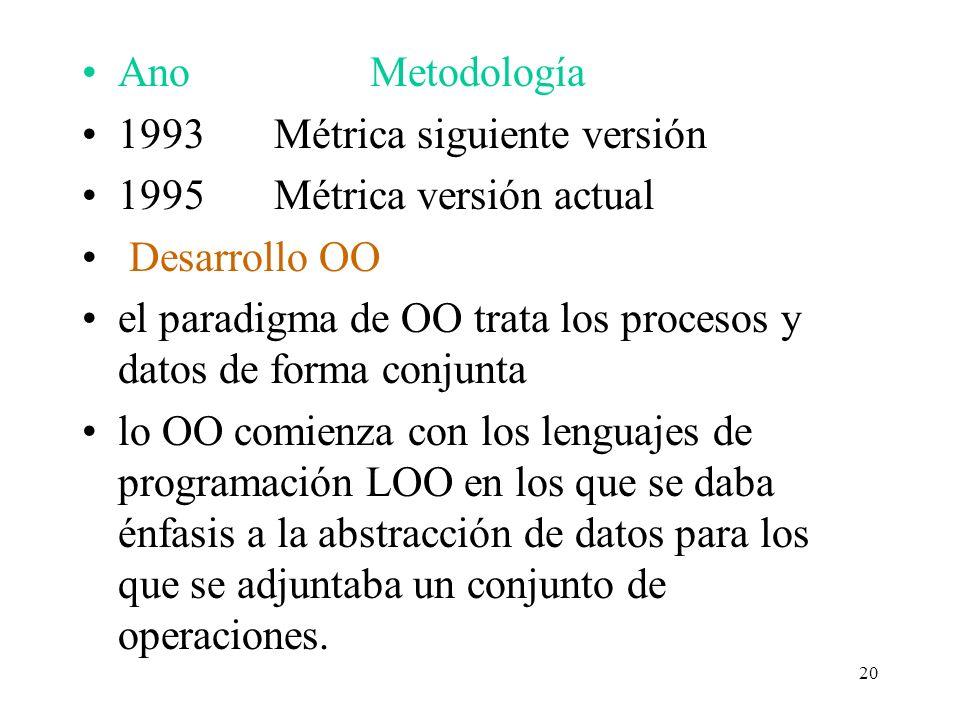 Ano Metodología 1993 Métrica siguiente versión. 1995 Métrica versión actual. Desarrollo OO.
