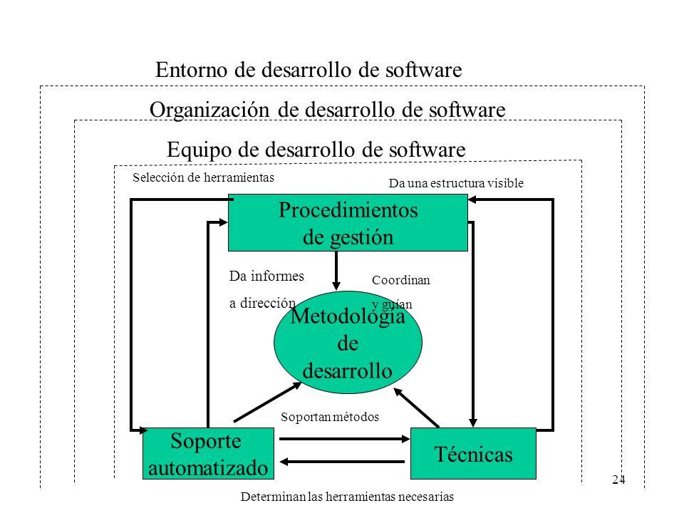 Entorno de desarrollo de software
