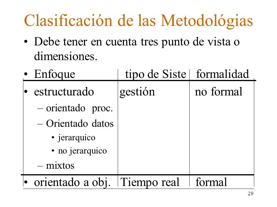 Clasificación de las Metodológias