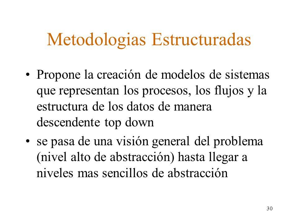 Metodologias Estructuradas