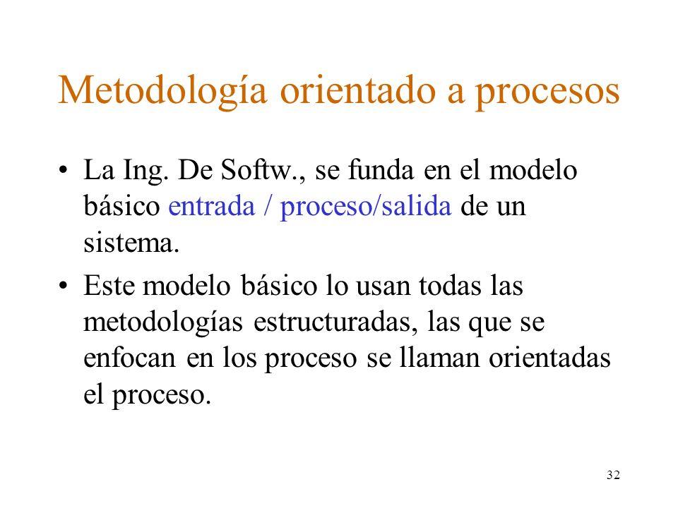 Metodología orientado a procesos