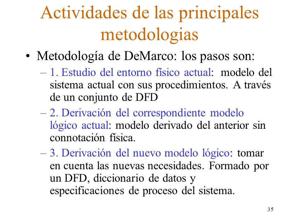 Actividades de las principales metodologias