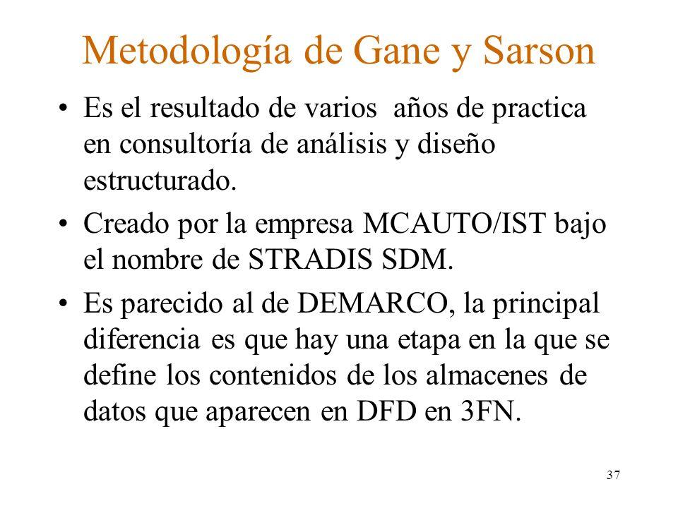 Metodología de Gane y Sarson