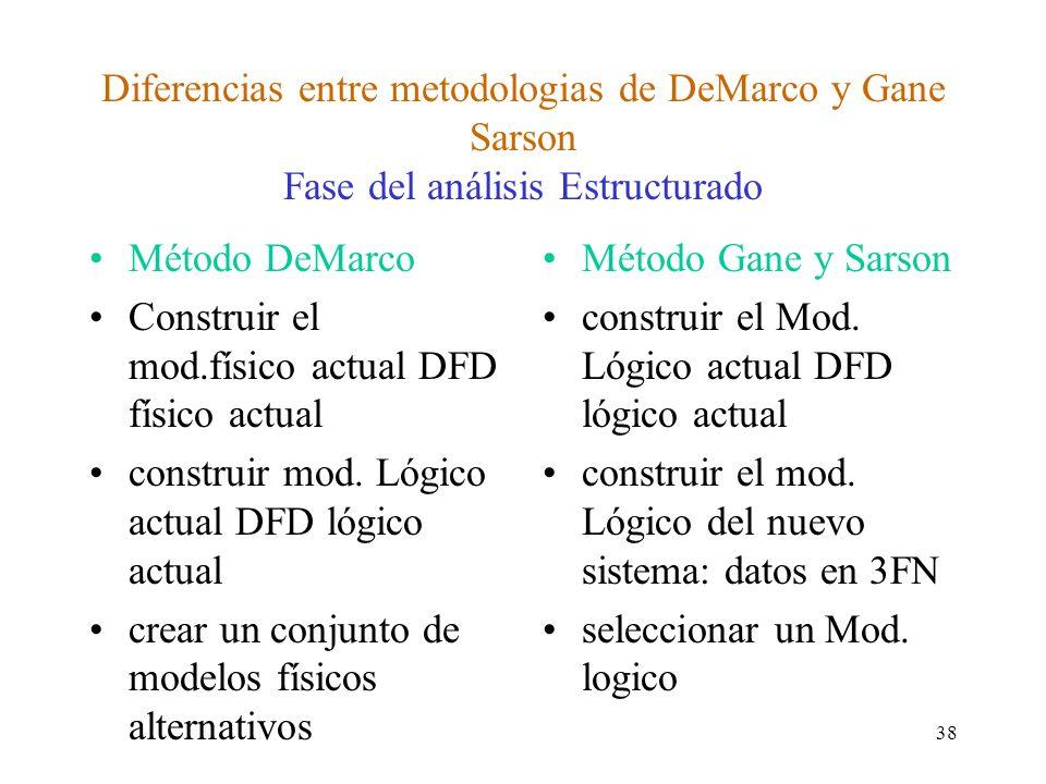 Diferencias entre metodologias de DeMarco y Gane Sarson Fase del análisis Estructurado