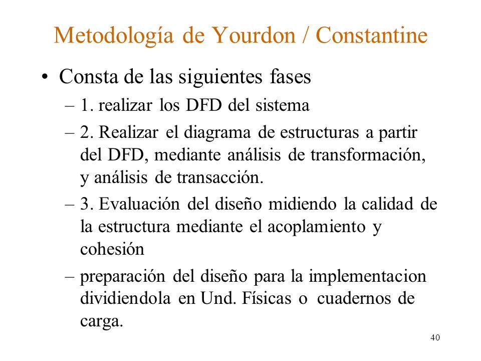 Metodología de Yourdon / Constantine