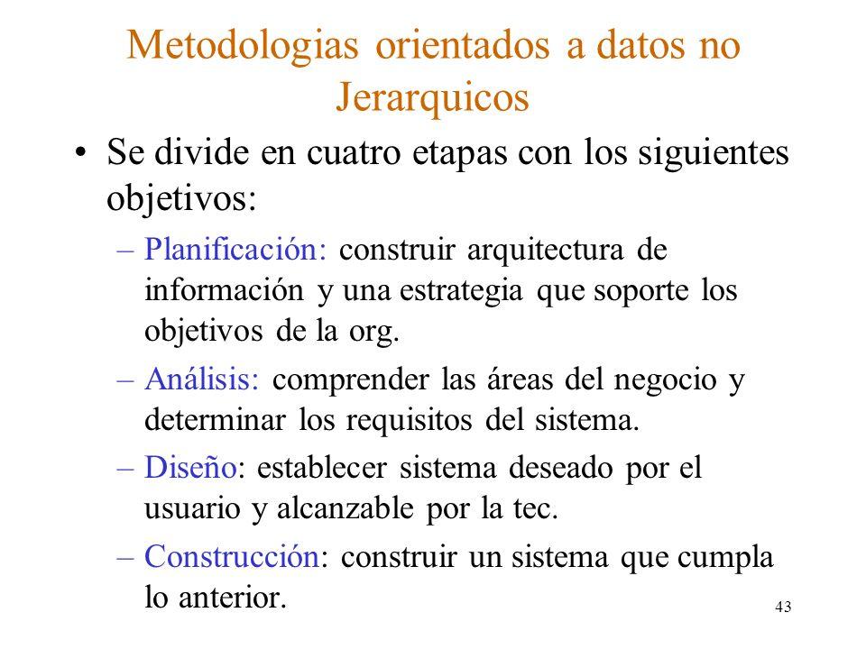 Metodologias orientados a datos no Jerarquicos