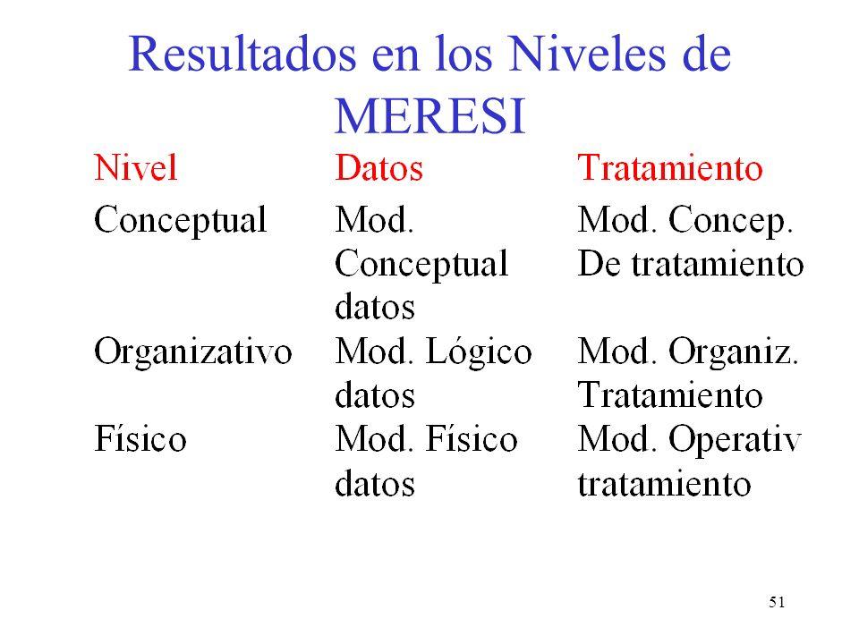 Resultados en los Niveles de MERESI