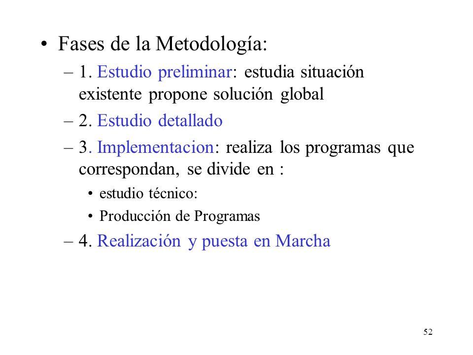 Fases de la Metodología: