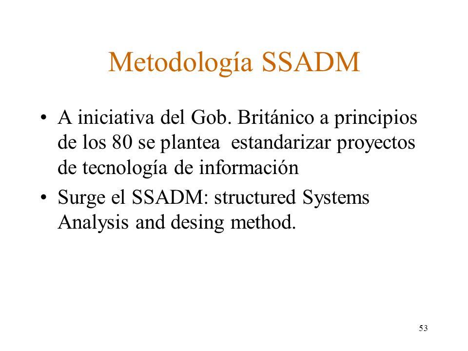 Metodología SSADM A iniciativa del Gob. Británico a principios de los 80 se plantea estandarizar proyectos de tecnología de información.