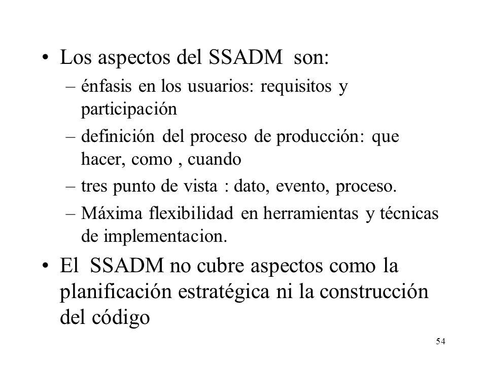 Los aspectos del SSADM son: