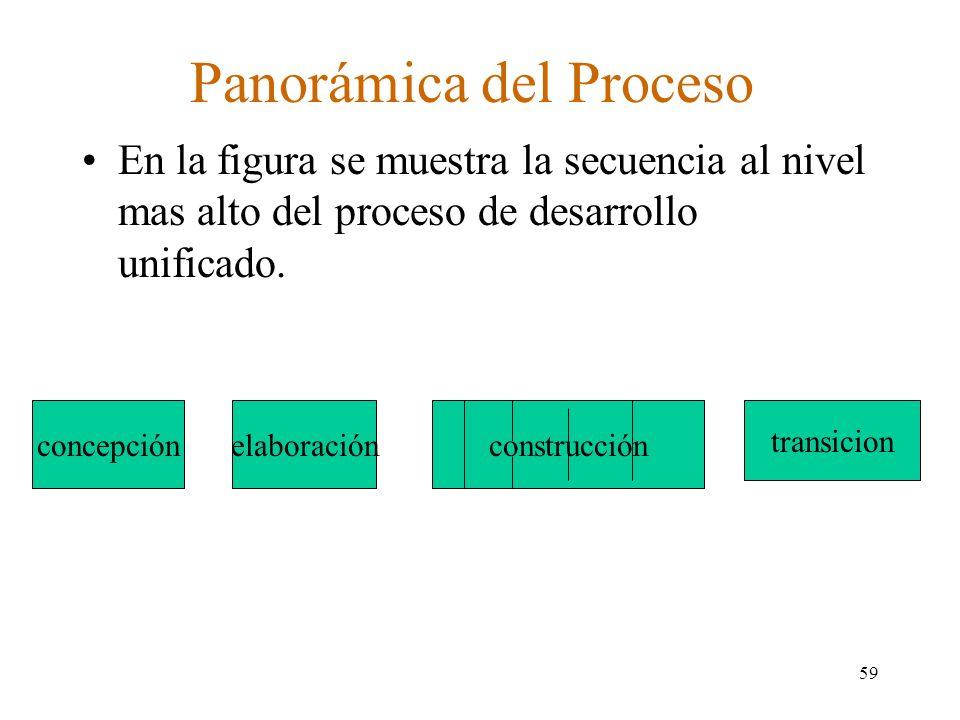 Panorámica del Proceso